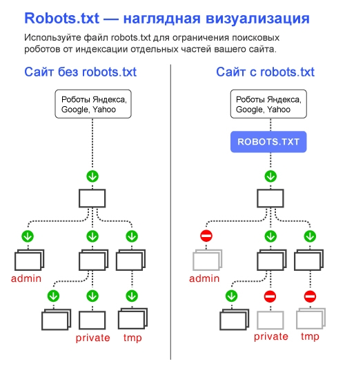 Правильный robots.txt для WordPress - 2019 - robots txt wordpress